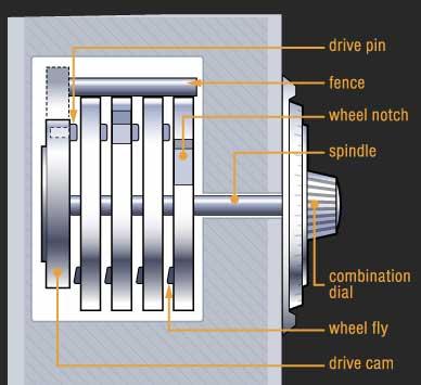 Le parti della serratura meccanica in inglese